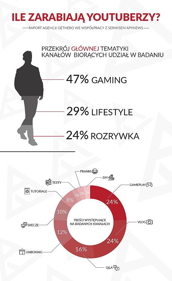 Ile zarabiają YouTuberzy? – raport agencji GetHero i portalu APYnews
