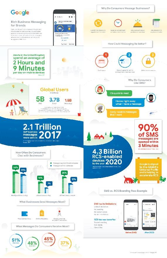 SMS vs. RCS – infografika Google o komunikacji mobilnej 2017-2020 Jak już wykorzystać technologię RCS do komunikacji ze swoimi klientami