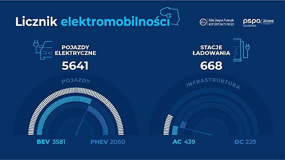 Polski licznik elektromobilności (kwiecień 2019)