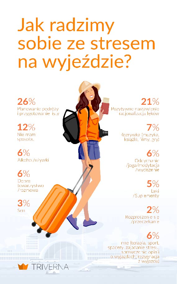 Oszustwa, wydatki i... dzieci. Co stresuje Polaków na wyjeździe?